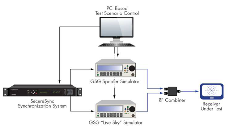 GNSS Vulnerability Test System